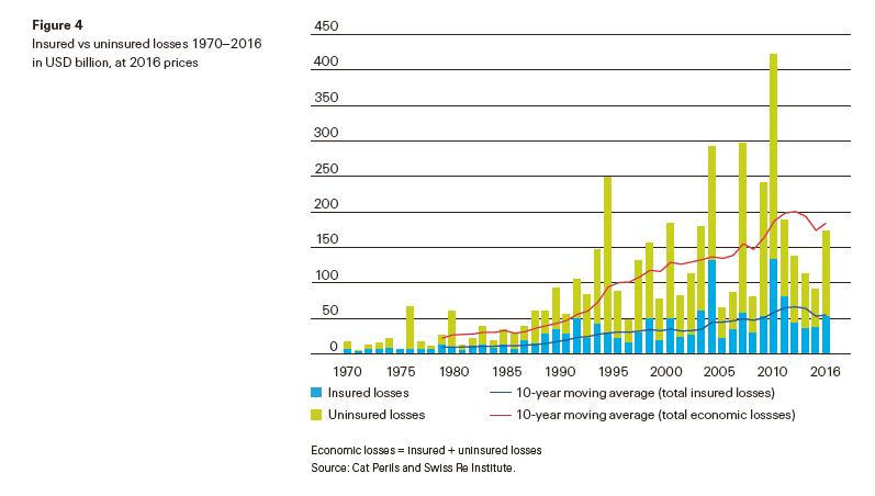 Global insured losses 2016