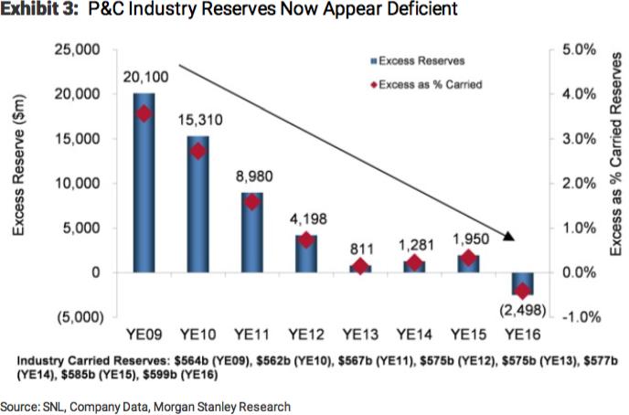 P&C industry reserve trend 2009 - 2016