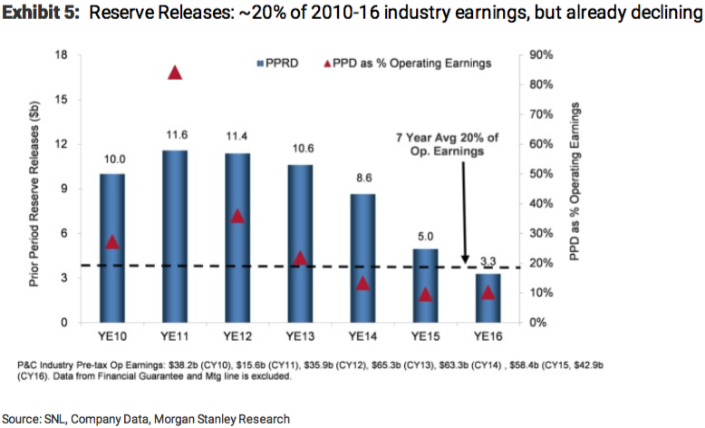 P&C industry reserve releases industry earnings