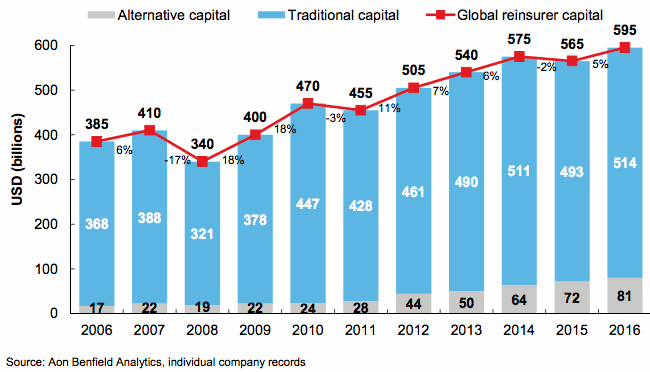 Reinsurance capital growth 2016