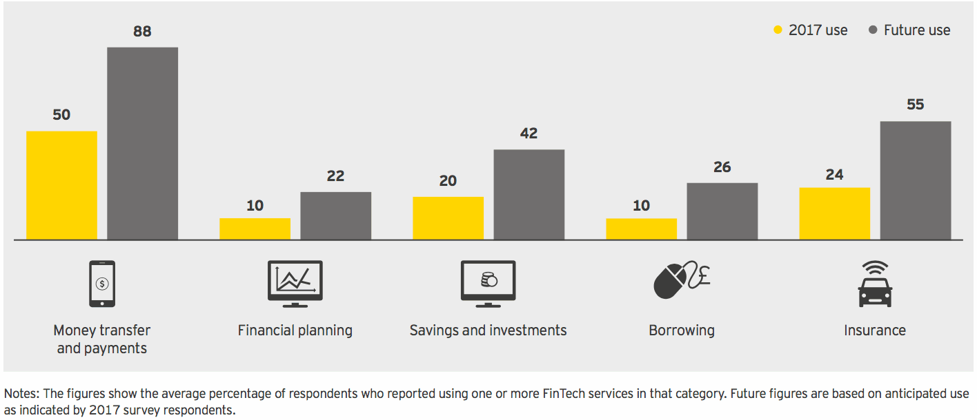 Comparison of current and anticipated future use of FinTech, by FinTech category