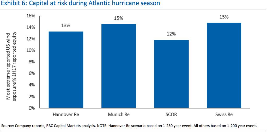 Capital at risk during 2017 Atlantic hurricane season