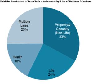 Celent & Guy Carpenter InsurTech report chart