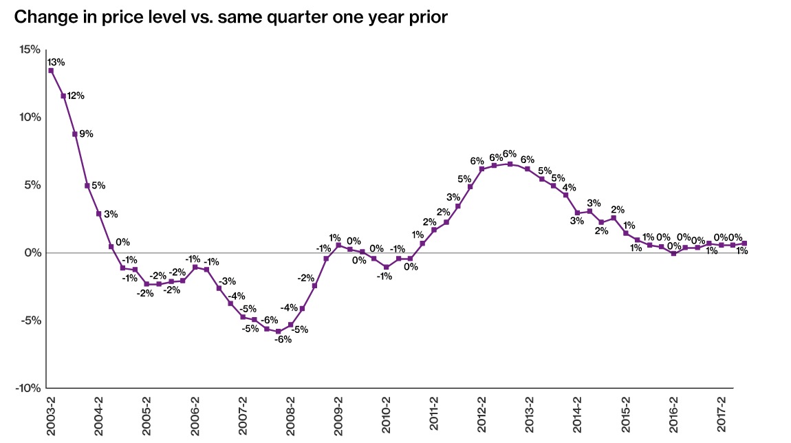 Willis Q4 Pricing Report Graph