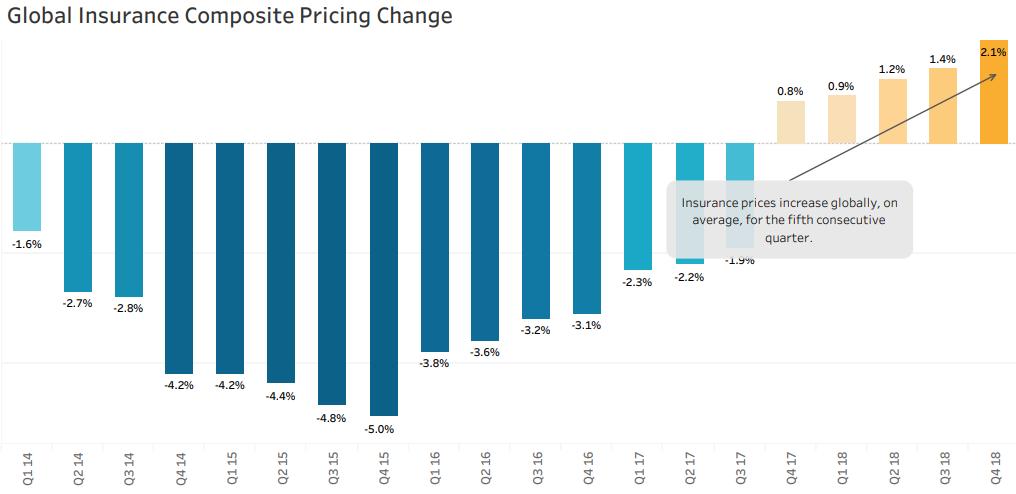 Marsh Q4 commercial insurance rates