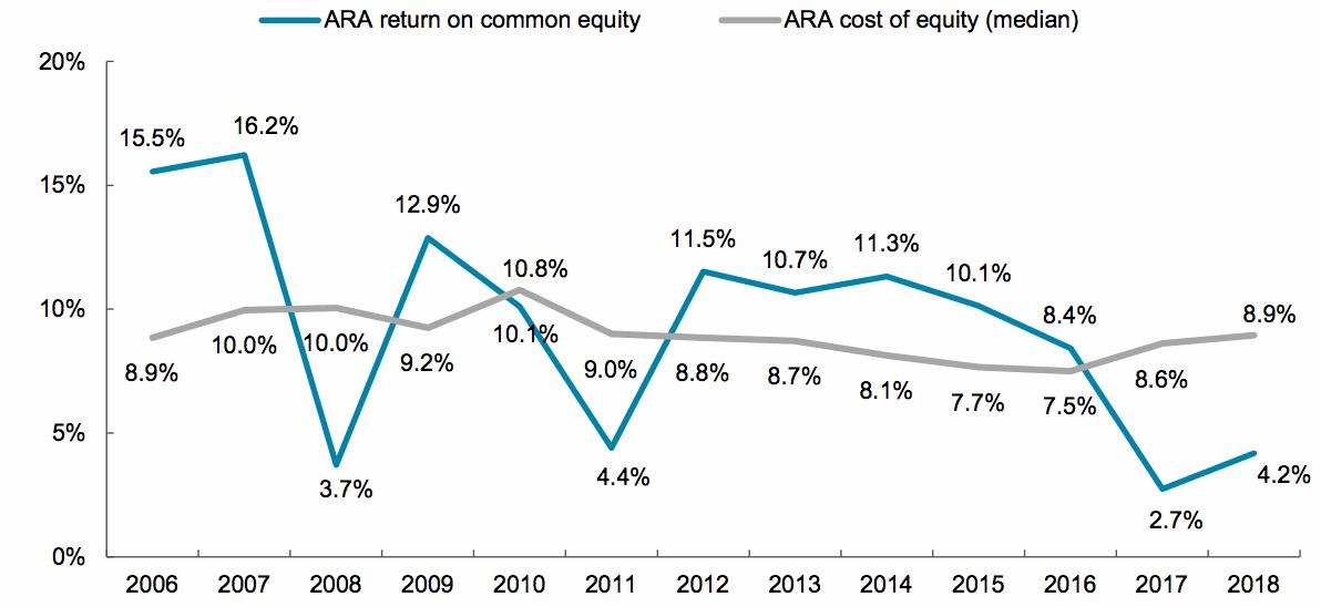 Reinsurance return on equity - from Aon ARA