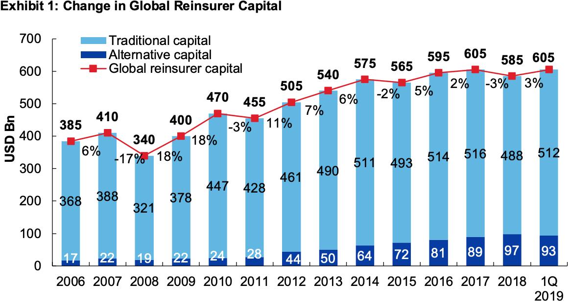 aon reinsurance capital Q1 2019