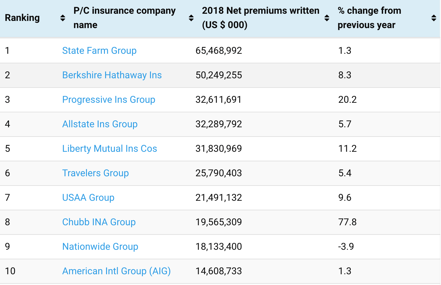 Top 100 U S Property Casualty Insurance Companies Reinsurance News