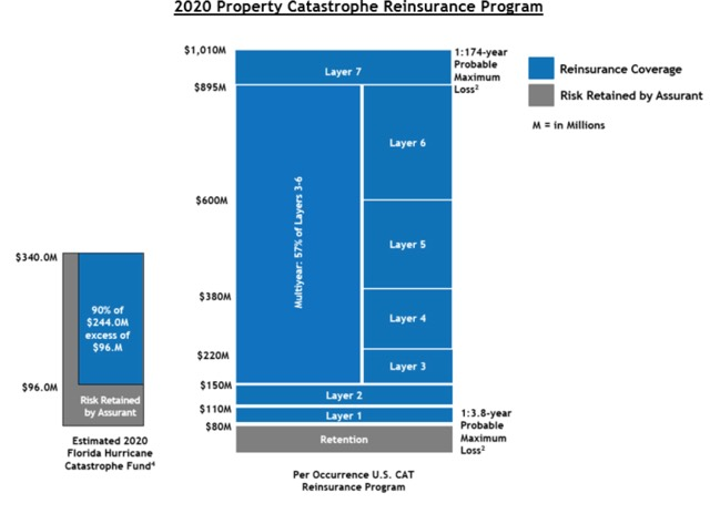 Assurant 2020 reinsurance tower
