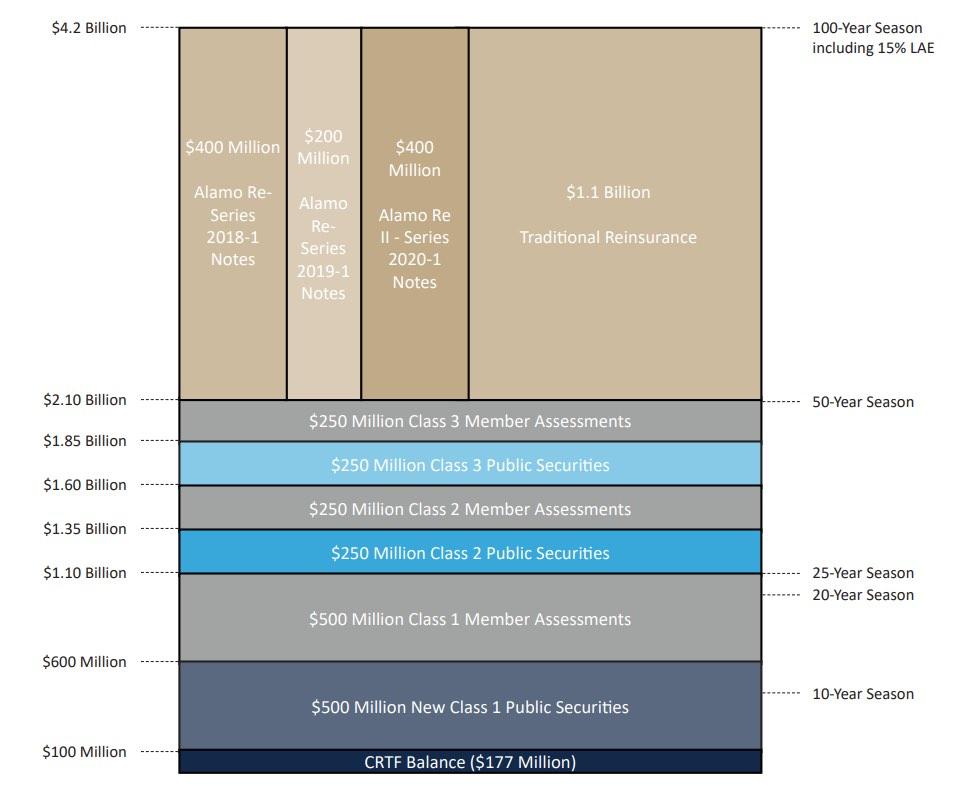 TWIA 2020 reinsurance program