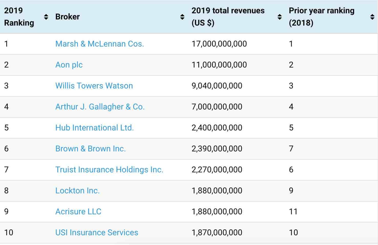 Top Global Insurance Reinsurance Brokers Reinsurance News