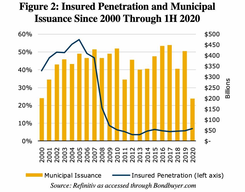 municipal-bond-insurance-rate