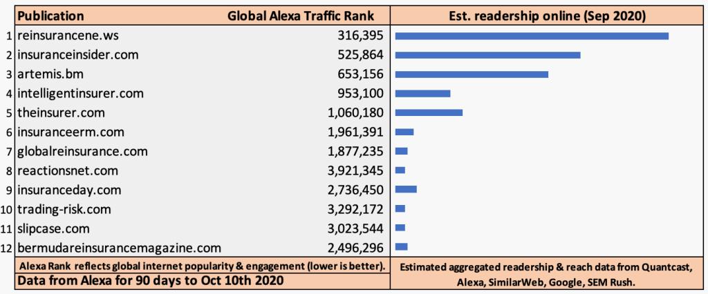 reinsurance-media-readers-traffic-audience