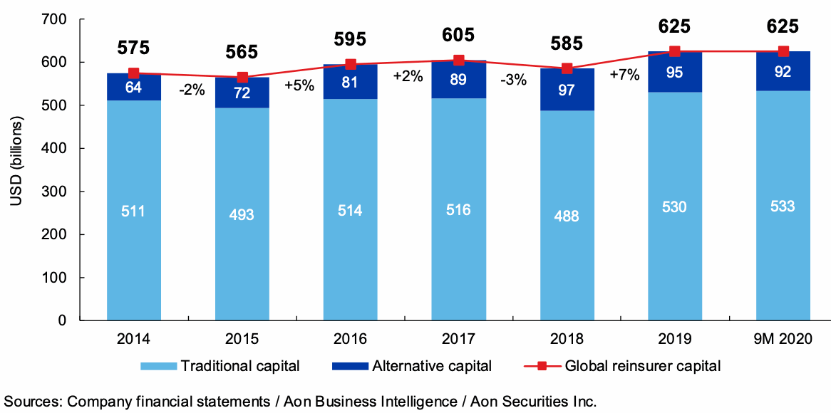 global-reinsurance-capital-q3-2020