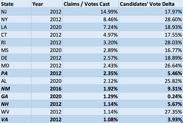 US voter data Tom