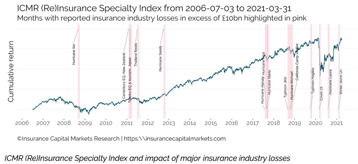 ICMR Specialty re:insurance equity index