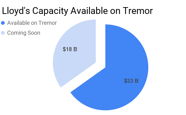 Two-thirds of Lloyd's capacity now accessible via Tremor